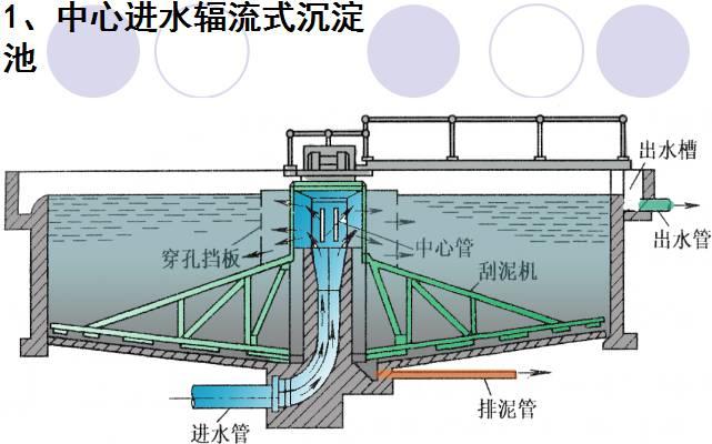 《辐流沉淀池设计详图》 《平流式沉淀池布置图纸》 《竖流式沉淀池图片